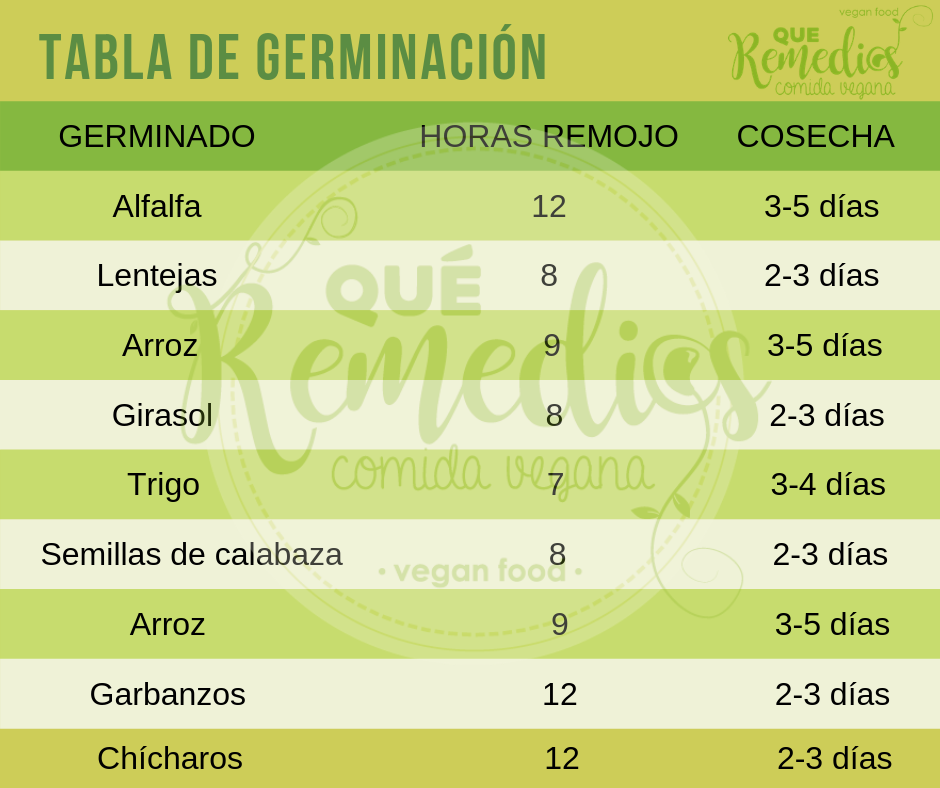 Tabla de germinación